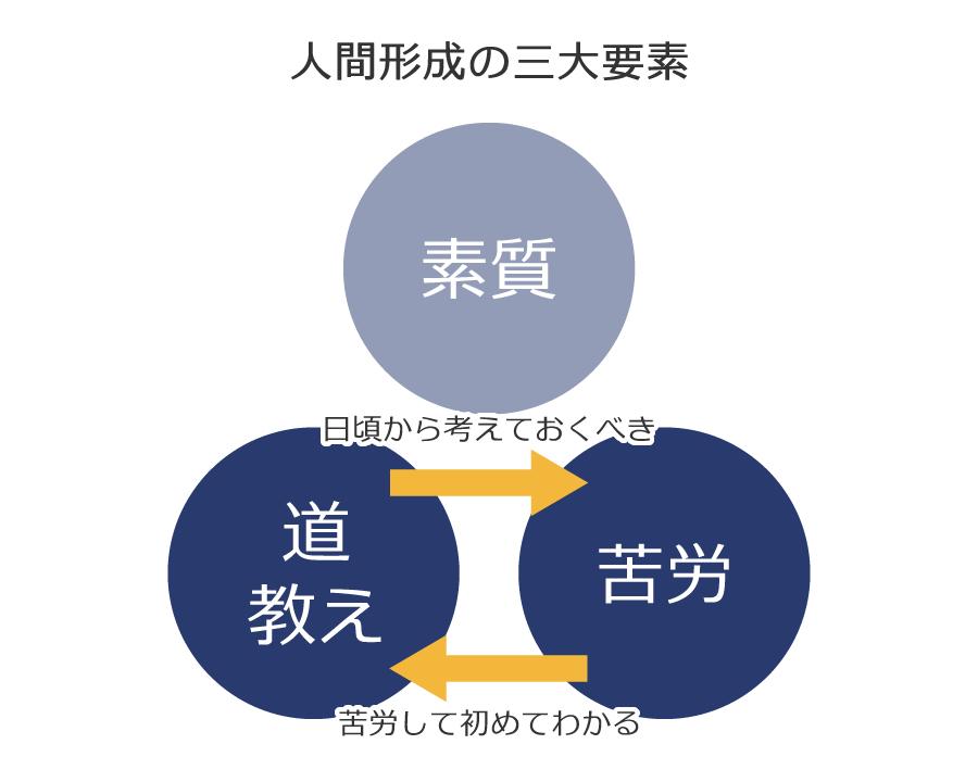 人間形成の三大要素